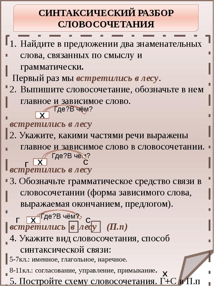 СИНТАКСИЧЕСКИЙ РАЗБОР СЛОВОСОЧЕТАНИЯ Найдите в предложении два знаменательны...