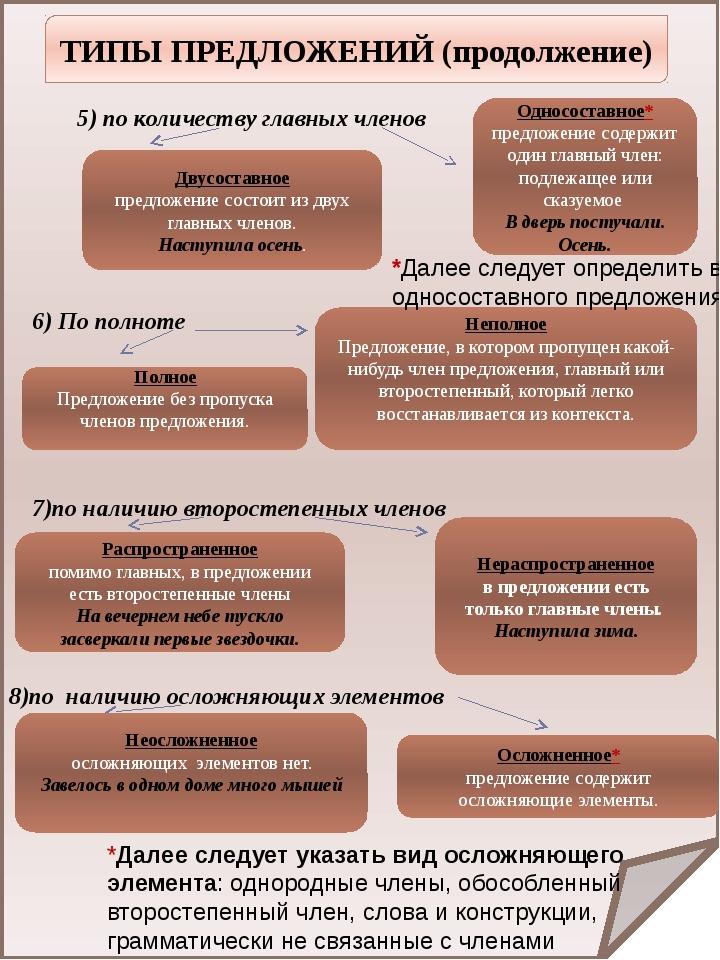 ТИПЫ ПРЕДЛОЖЕНИЙ (продолжение) 5) по количеству главных членов Односоставное...