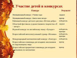 Участие детей в конкурсах ГодКонкурсРезультат 2011- 2012 г.Муниципальный