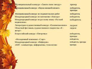 2012- 2013 г. .Муниципальный конкурс «Зажги свою звезду» призер Муниципальн