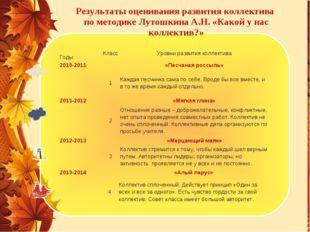 Результаты оценивания развития коллектива по методике Лутошкина А.Н. «Какой у