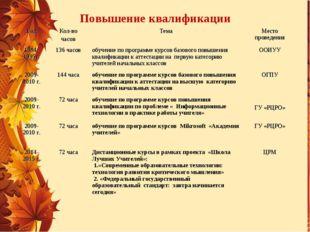 Повышение квалификации ГодКол-во часовТемаМесто проведения 1994-1995г.136