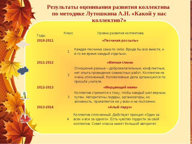 Результаты оценивания развития коллектива по методике Лутошкина А.Н. «Какой у...