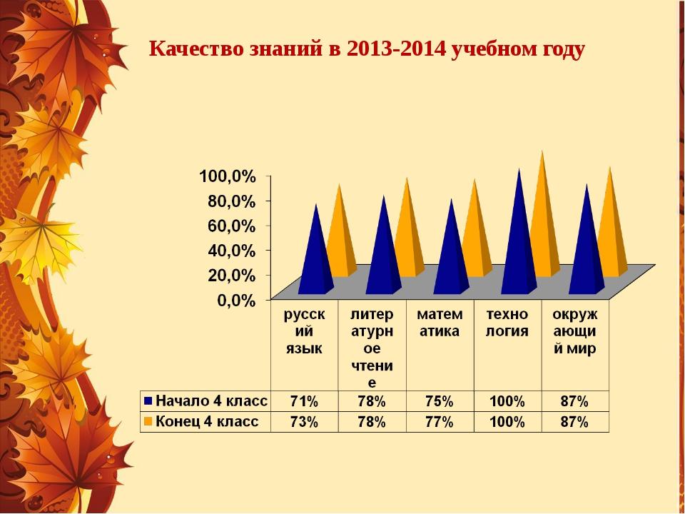 Качество знаний в 2013-2014 учебном году