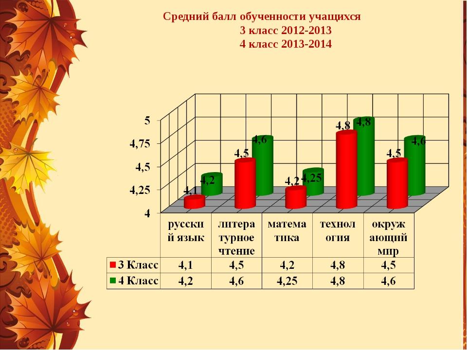 Средний балл обученности учащихся 3 класс 2012-2013 4 класс 2013-2014