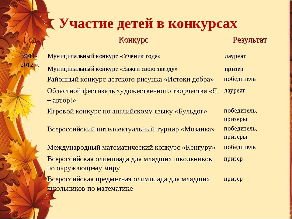 Участие детей в конкурсах ГодКонкурсРезультат 2011- 2012 г.Муниципальный...