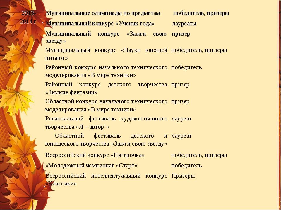 2013- 2014 г.Муниципальные олимпиады по предметам  победитель, призеры Муни...