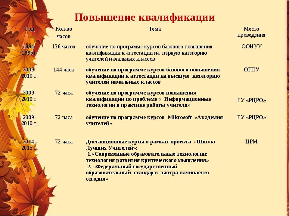 Повышение квалификации ГодКол-во часовТемаМесто проведения 1994-1995г.136...