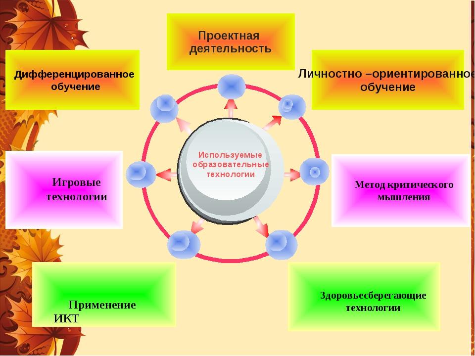 Используемые образовательные технологии Дифференцированное обучение Игровые т...