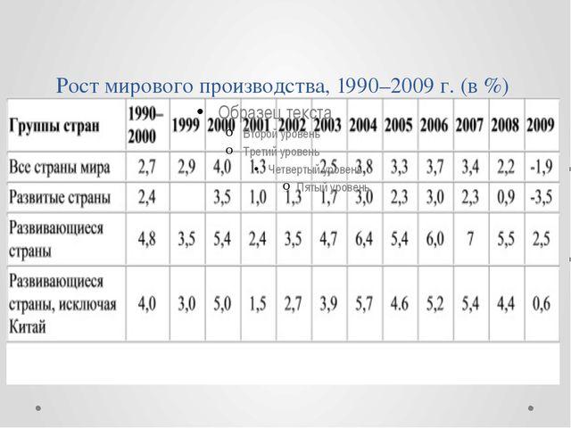 Рост мирового производства, 1990–2009 г. (в %)