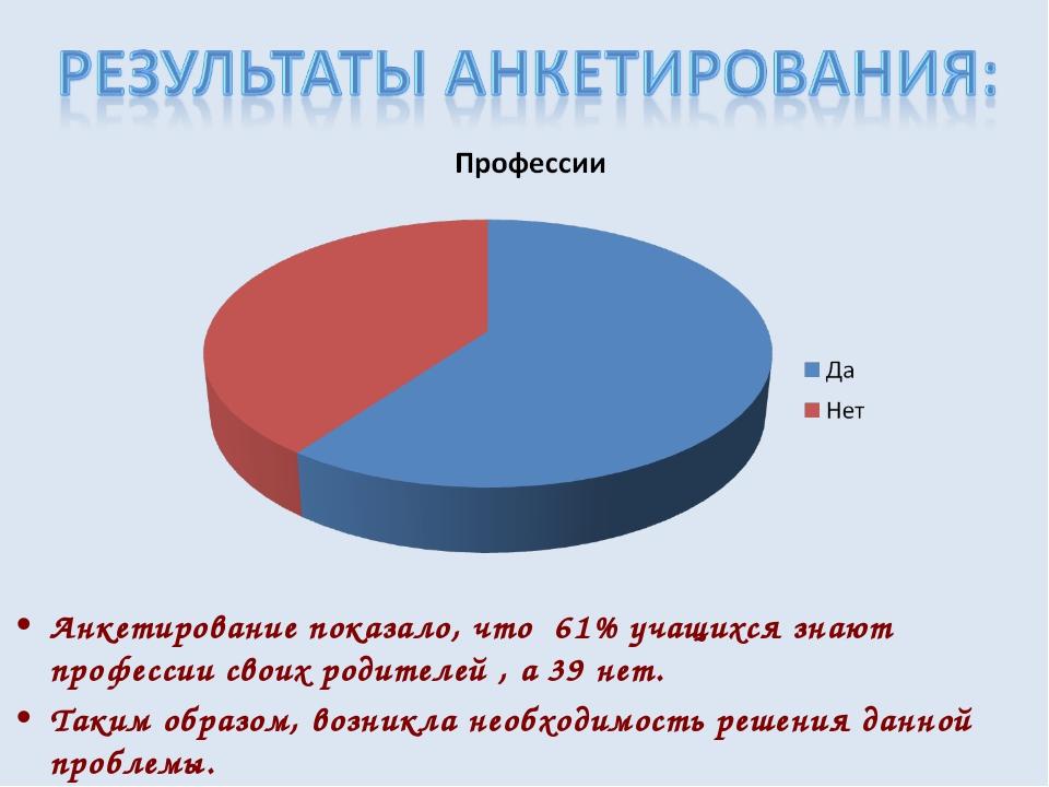 Анкетирование показало, что 61% учащихся знают профессии своих родителей , а...