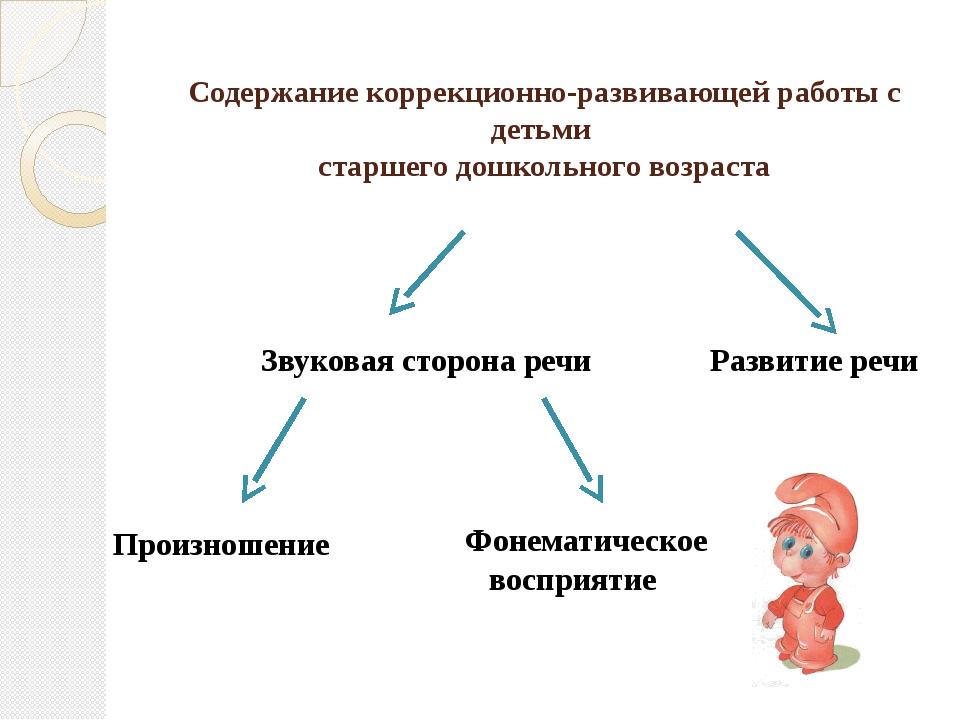 Список используемой литературы 1. Агранович З. Е //Сборник домашних заданий...