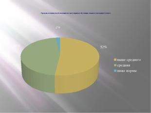 Уровень готовности обучающихся к регулярному обучению в школе (методика Сема