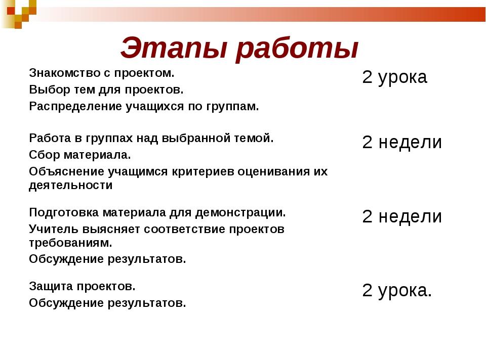 Этапы работы Знакомство с проектом. Выбор тем для проектов. Распределение уч...
