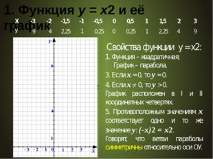 1. Функция у = х2 и её график 9 4 2,25 4 1 1 0 0,25 Свойства функции у = x2: