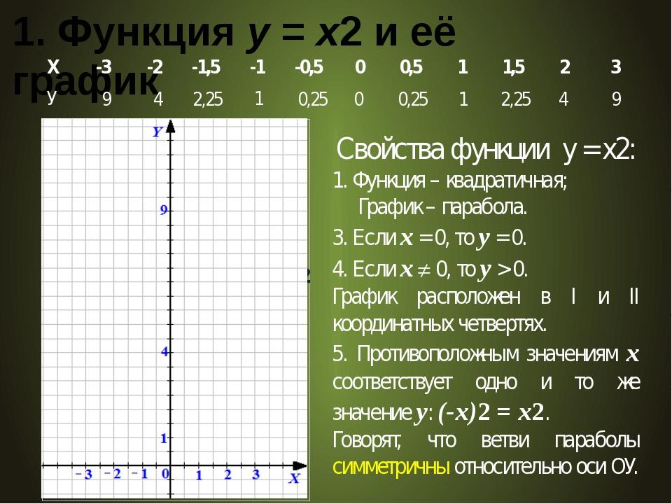 1. Функция у = х2 и её график 9 4 2,25 4 1 1 0 0,25 Свойства функции у = x2:...