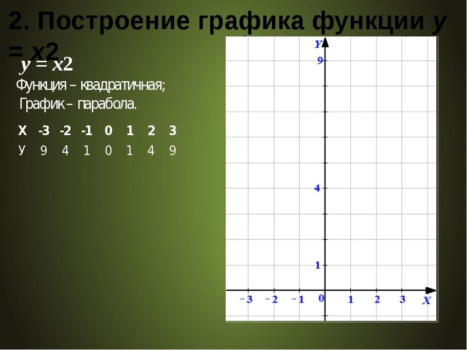 2. Построение графика функции у = х2 у = x2 Функция – квадратичная; График –...