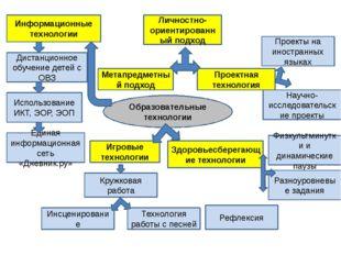 Образовательные технологии Информационные технологии Игровые технологии Прое