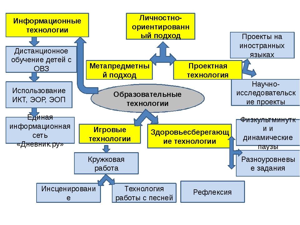 Образовательные технологии Информационные технологии Игровые технологии Прое...