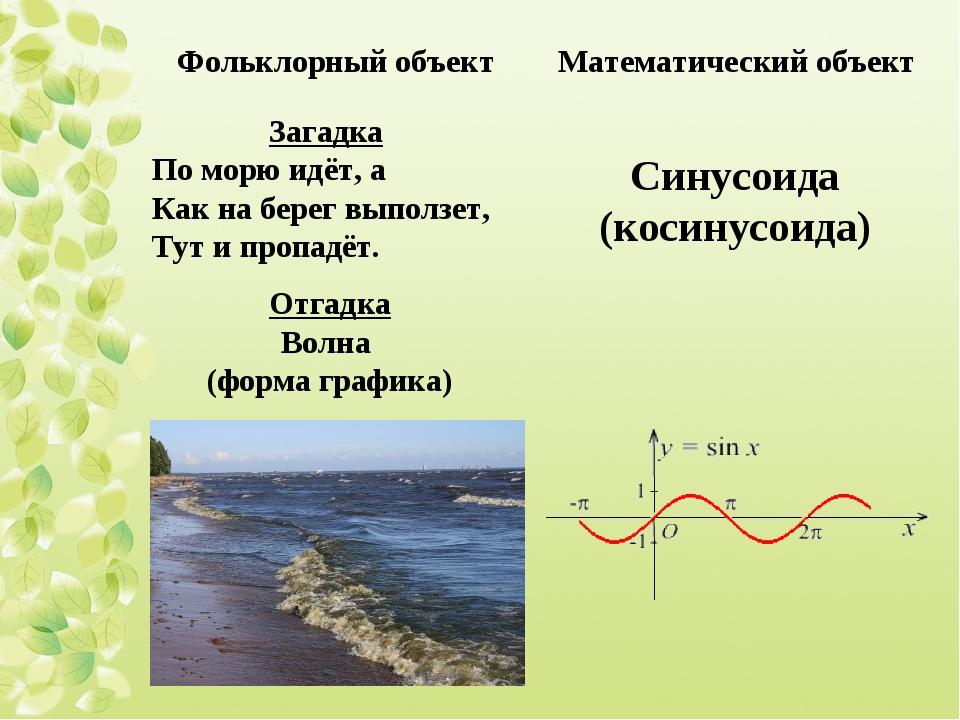Загадка По морю идёт, а Как на берег выползет, Тут и пропадёт. Отгадка Волна...