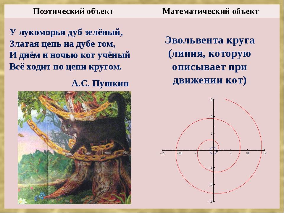 У лукоморья дуб зелёный, Златая цепь на дубе том, И днём и ночью кот учёный В...