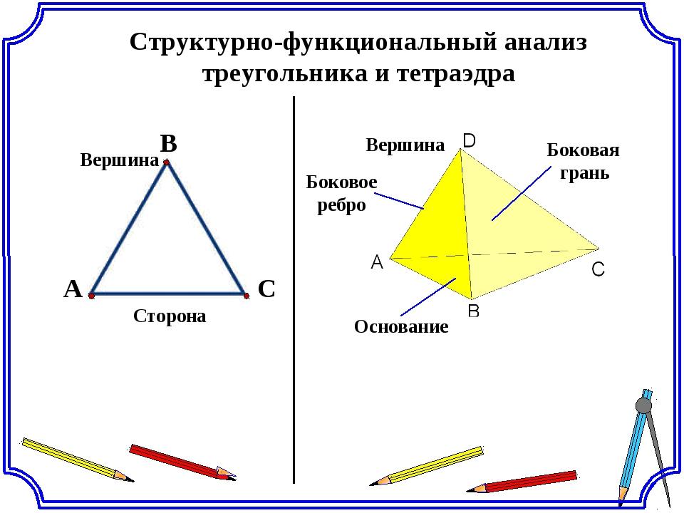 Структурно-функциональный анализ треугольника и тетраэдра A С В Сторона Верши...