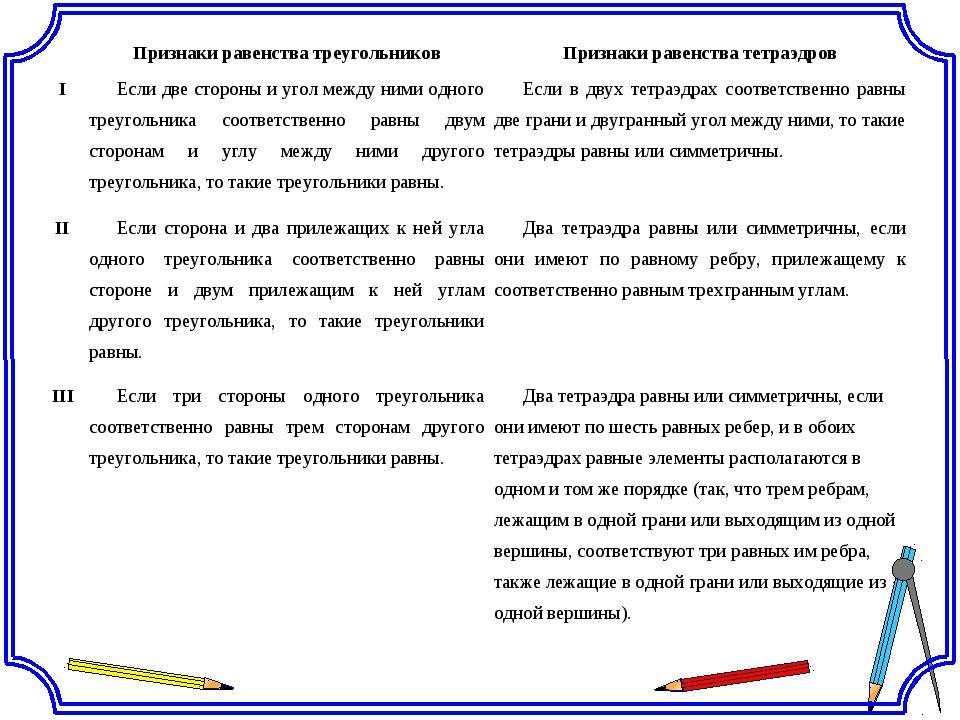 Признаки равенства треугольниковПризнаки равенства тетраэдров IЕсли две ст...