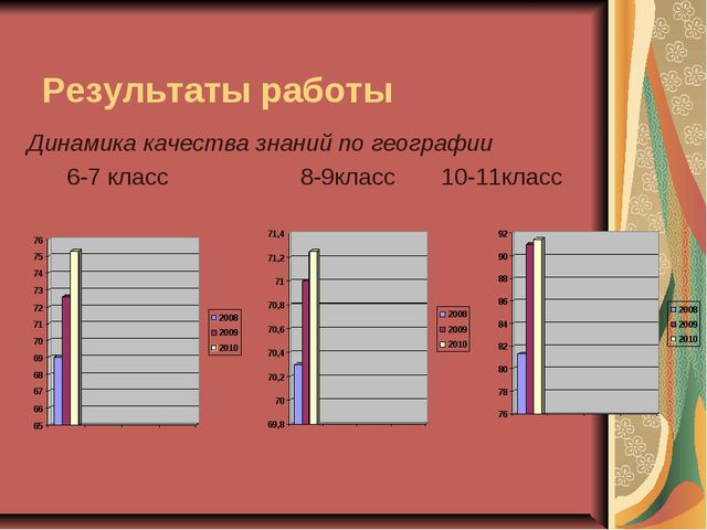 Результаты работы Динамика качества знаний по географии 6-7 класс 8-9класс 10...