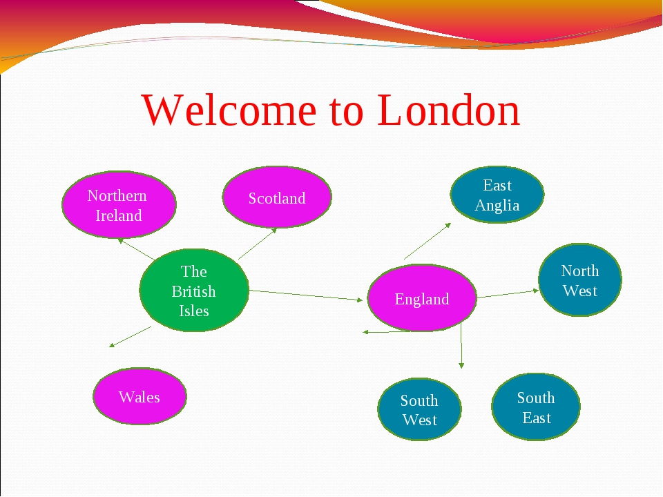 Welcome to London The British Isles England Northern Ireland Scotland Wales E...