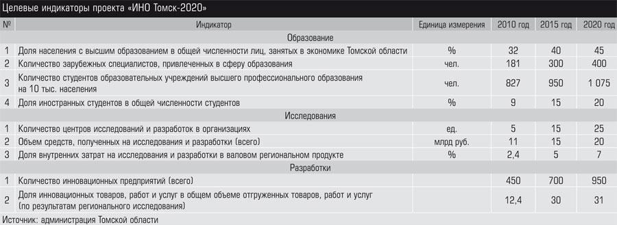 Целевые индикаторы проекта «ИНО Томск\u002D2020»