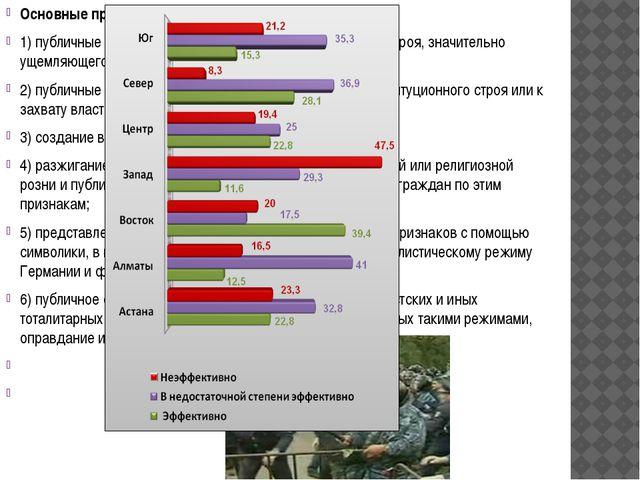 Основные признаки экстремизма: 1) публичные призывы к установлению диктатуры...