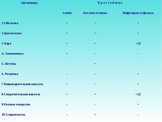ОрганоидыП р о с т е й ш и е АмебаЕвглена зеленаяИнфузория-туфелька 1.Об...
