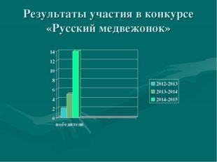 Результаты участия в конкурсе «Русский медвежонок»