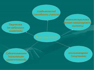 Виды одаренности интеллектуальная (умение анализировать, мыслить) Творческая