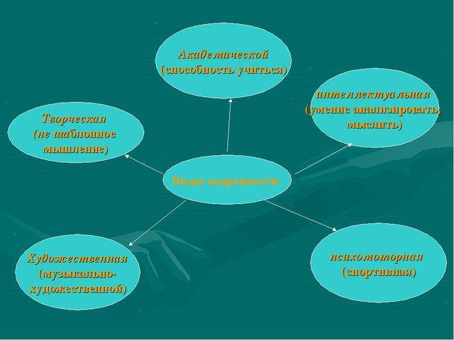 Виды одаренности интеллектуальная (умение анализировать, мыслить) Творческая...