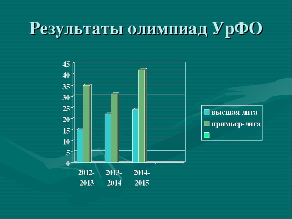 Результаты олимпиад УрФО