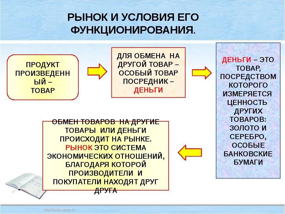 РЫНОК И УСЛОВИЯ ЕГО ФУНКЦИОНИРОВАНИЯ.