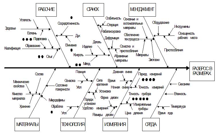 Схема Исикавы с оценками значимости факторов, вызывающих разброс в размерах