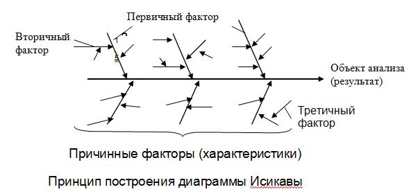 Диаграмма Исикава. Принцип построения