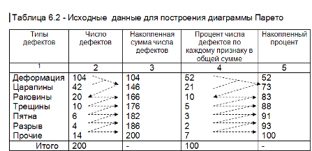 Диаграмма парето. Исходные данные