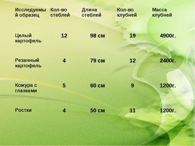 Исследуемый образецКол-во стеблейДлина стеблейКол-во клубнейМасса клубней...