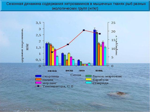 весна лето осень Сезонная динамика содержания нитрозаминов в мышечных тканях...