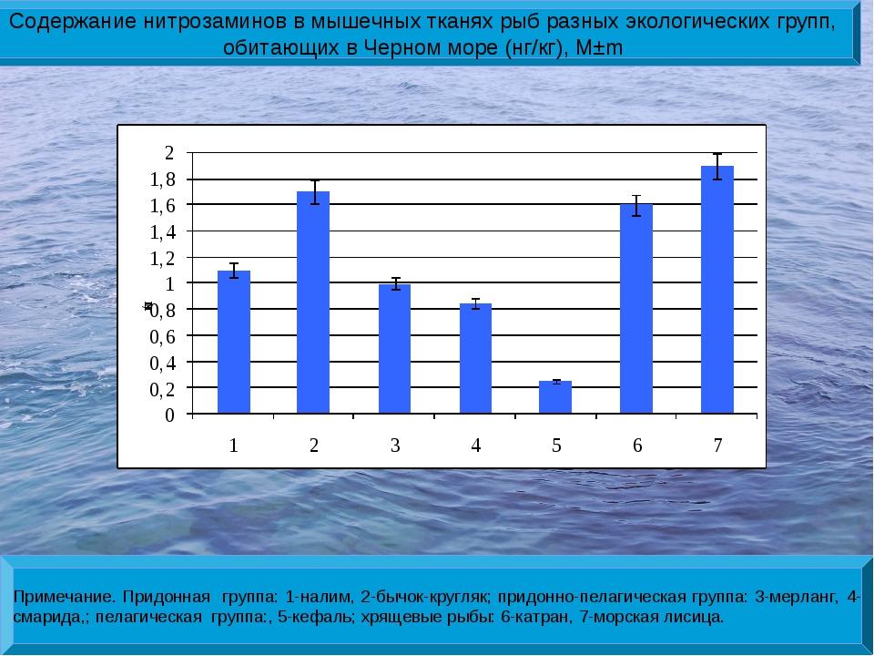 Содержание нитрозаминов в мышечных тканях рыб разных экологических групп, оби...