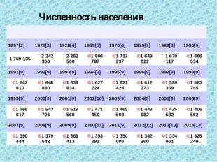 Численность населения 1897[2] 1926[3] 1928[4] 1959[5] 1970[6] 1979[7] 1989[8]