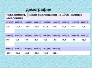 демография Рождаемость (число родившихся на 1000 человек населения) 1970[15]