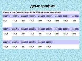 демография Смертность (число умерших на 1000 человек населения) 1970[21] 197