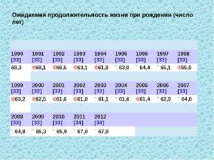 Ожидаемая продолжительность жизни при рождении (число лет) 1990[33] 1991[33]