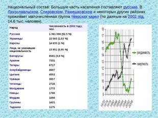 Национальный состав: Большую часть населения составляютрусские. ВЛихославль