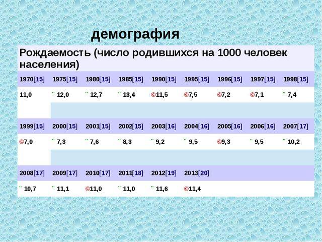демография Рождаемость (число родившихся на 1000 человек населения) 1970[15]...