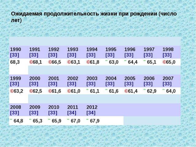 Ожидаемая продолжительность жизни при рождении (число лет) 1990[33] 1991[33]...